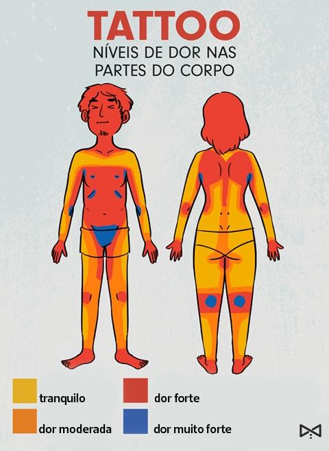 tattoo feminina: níveis de dor nas partes do corpo
