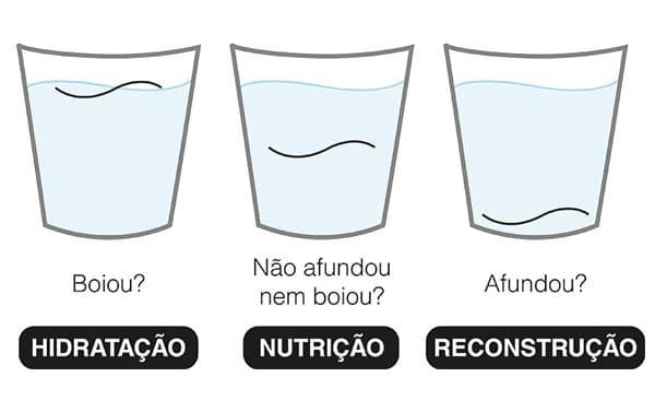 hidratação nutrição reconstrução